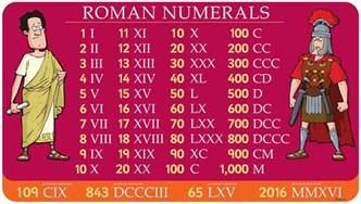 Funky Wall Murals roman numerals