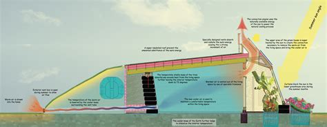 Berm Home Floor Plans by My Permaculture Earthships