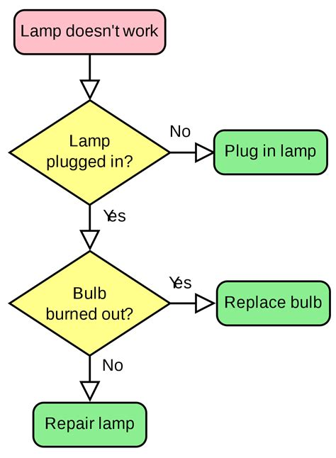 layout decisions meaning flowchart wikipedia