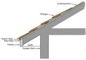 parts of a house roof submited images