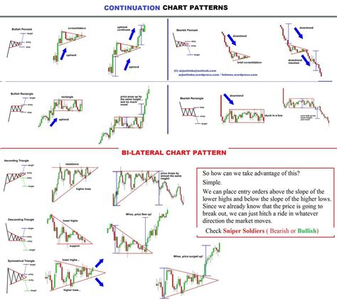 pattern finder forex fxtimes continuation chart pattern more on trading