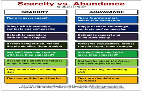 the abundance mentality conquering scarcity to find the key to your dreams scarcity versus abundance thinking social biz
