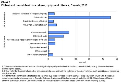 section 430 criminal code police reported hate crime in canada 2013