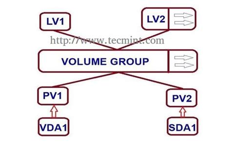 howto lvm linux how to extend reduce lvm s logical volume management in