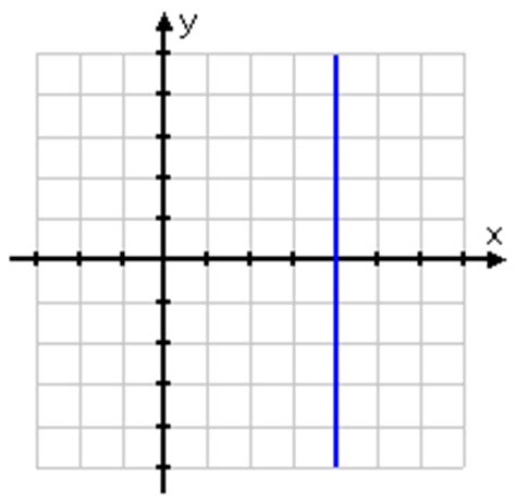 slope of a vertical line slope of a nonvertical line