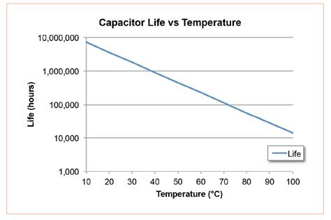 capacitor lifetime years concepts to overcome lifetime issues of led drivers led