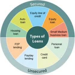 different home loans types of loans dieren credit repair firm