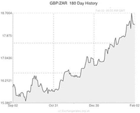 currency converter zar to pound pound to south african rand gbp zar exchange rate drifts