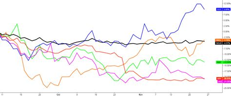 best gold stocks gold stocks are pressure except for one ino