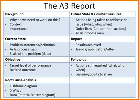A3 Report Template For Lean A3 Problem Solving A3 Template A3 Powerpoint Template