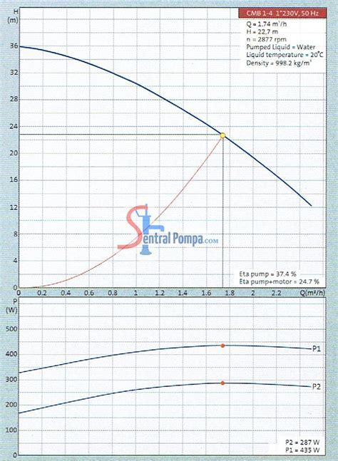 Mesin Pompa Booster Multistage Grundfos Cmb 3 37 Pm 1 15 pompa booster multistage cmb 3 37 pm1 sentral pompa solusi pompa air rumah dan bisnis anda