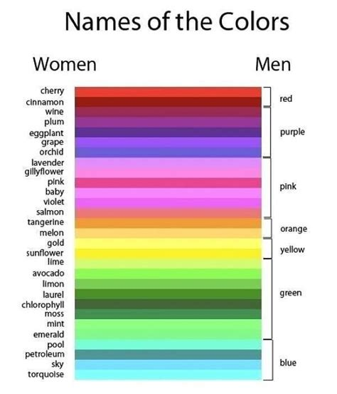 funny color names names of colors women vs men funny pretty much pinterest