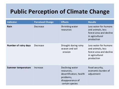 Climate Change Experiment Results by Mohammad Al Oun Climate Change