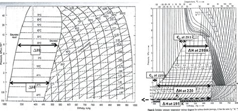 mollier diagram co2 figure 3 mollier diagram for ammonia a and for carbon