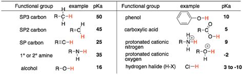 Acidic Protons by How To Identify Acidic Hydrogen Atoms In An Organic
