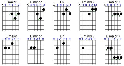 Chords To Apartment Number 9 Basic Chords Fretsource