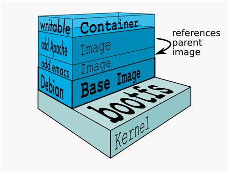 docker start image operating system containers vs application containers