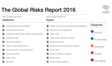 ufficio stranieri mirandola i rischi globali 2016