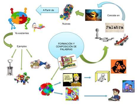 imagenes de mapas mentales sobre la comunicacion mapas conceptuales y mentales comunicaci 243 n oral y escrita