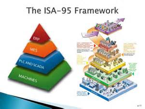 Floor Planning App manufacturing execution systems the isa 95 framework