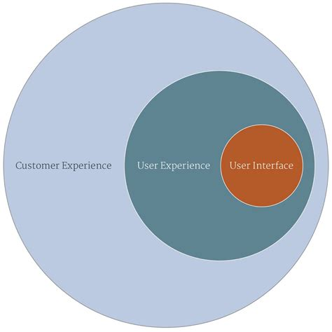 design world definition a user experience designer might not be what you think