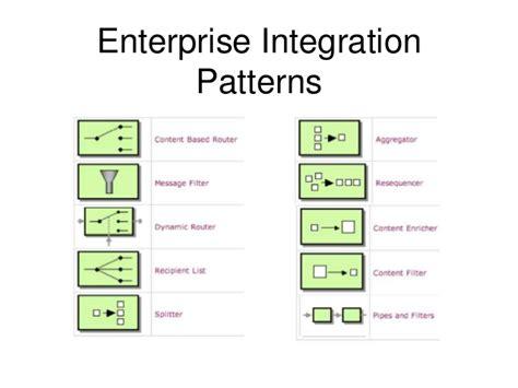 enterprise pattern library apachecon eu 2016 apache camel the integration library