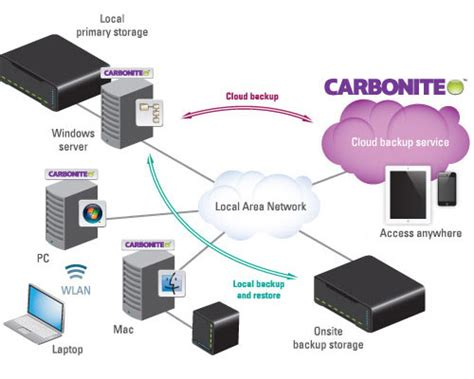 Never Data Again With Carbonite Unlimited Backuup by Comprehensive Cloud Backup Droboworks