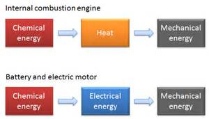 Electric Car Energy Conversion Efficiency Why Car Batteries Perform Poorly In Cold Weather Comsol