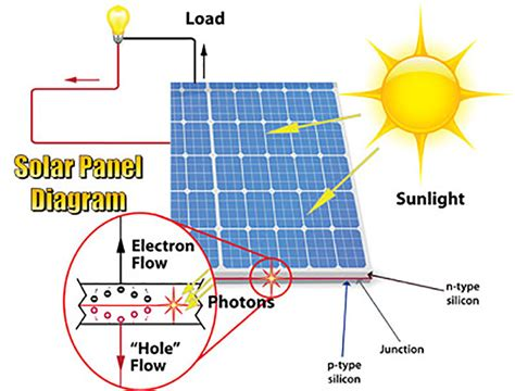 pv cell diagram wiring diagram schemes
