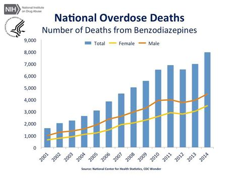 Cdc Detox Precedure by Overdose Rates National Institute On Abuse Nida
