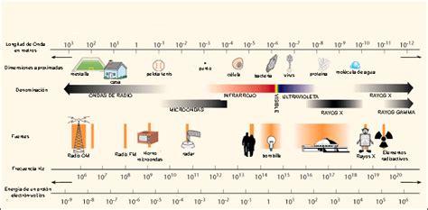 sobre nosotros espacio dedicado al mundo de los coches 191 qu 233 es el espectro radioel 233 ctrico y qu 233 tiene que con