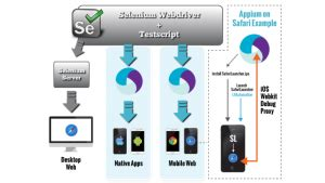 android studio uiautomator tutorial appium and selenium on real devices and browsers