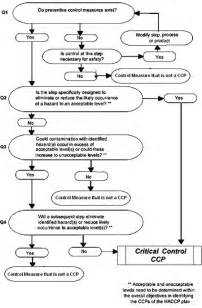 decision tree for food safety