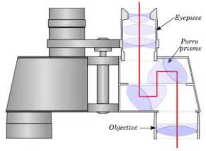 binocular parts diagram binoculars
