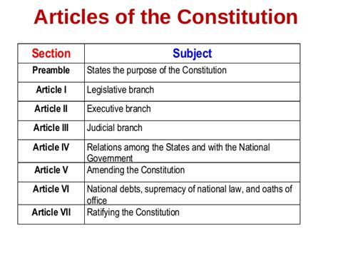 Principles Of The Constitution Worksheet by Worksheets Ratifying The Constitution Worksheet