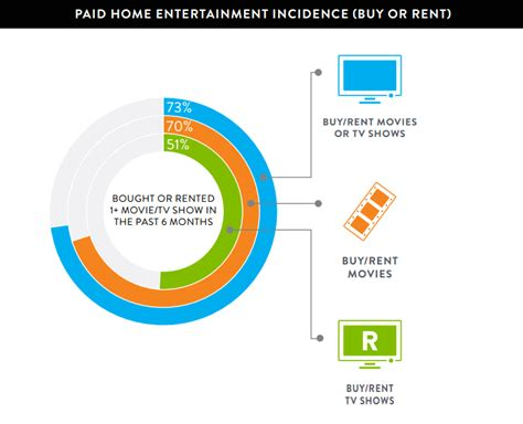 tv shows about buying houses home entertainment consumer trends digital transition tracker report may 2015