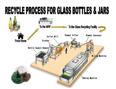 glass recycling process diagram rick s glass and ceramics
