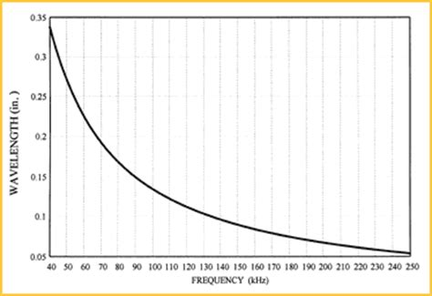 speed of sound at room temperature sensors articles