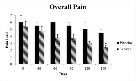 creatinine 60 mg table 2 effects of placebo or shilajit 500 mg bid on