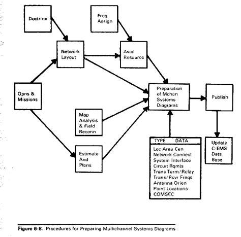 systemic diagram fm 24 22 communications electronics management system
