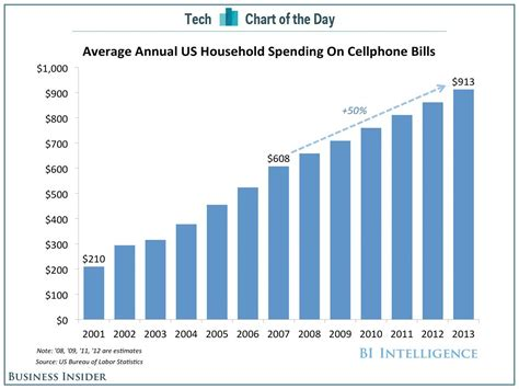 u s mobile spending has quadrupled since 2001 cannon