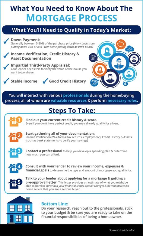 what do u need to qualify for section 8 what you need to know about qualifying for a mortgage