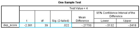 spss tutorial hypothesis testing statistics assignment exles