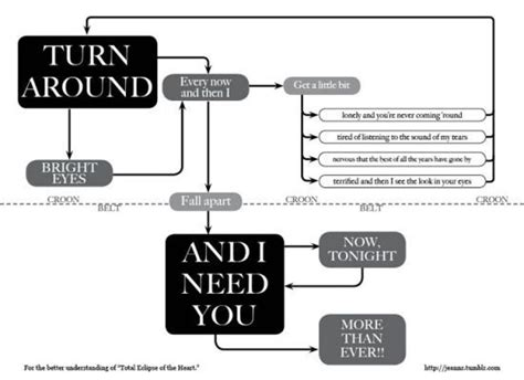 beatles flowchart 1000 images about musical graphs on loaf