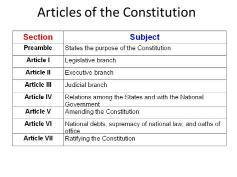 Outline Of The 7 Articles Of The Constitution by An Outline Of The Constitution Ppt