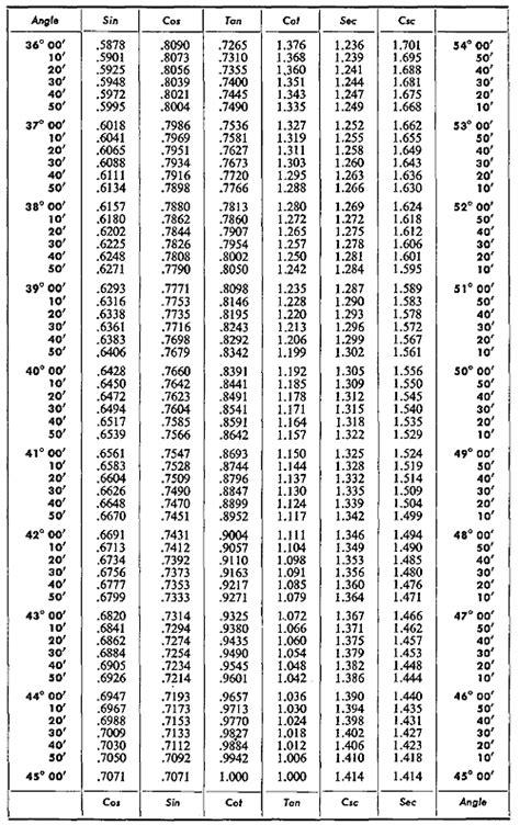 Trig Table by Physicslab Basic Trigonometry Table