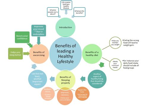 Healthy Living Style Essay always keep the faith essay benefits of leading a healthy lifestyle
