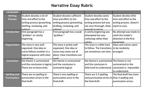 Essay Rubric Grade 8 by Grade 8 Rubrics For Narrative Descriptive Essay Social Studies Sy 2015 2016