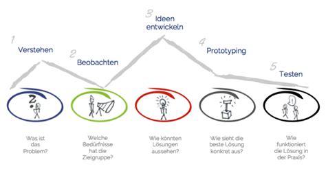 design thinking for hr der schwarze falke design thinking in hr