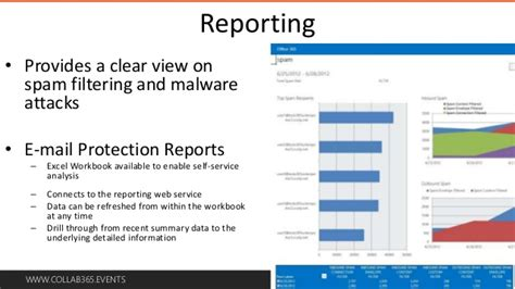 matratze you sleep 700 office 365 view mail protection reports office 365